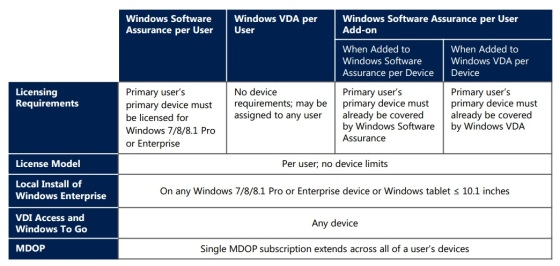 Microsoft-Licensing